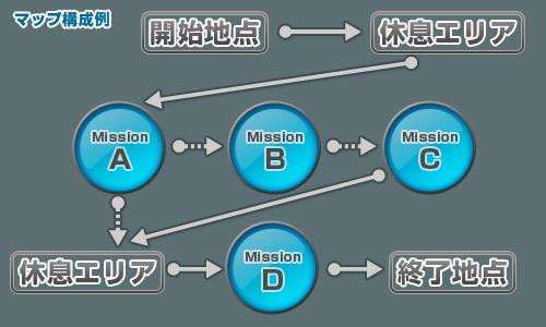 マップ構成例